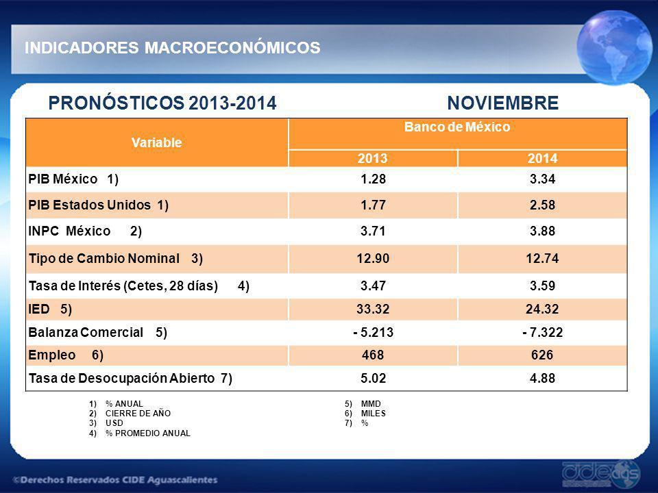 PRONÓSTICOS 2013-2014 NOVIEMBRE INDICADORES MACROECONÓMICOS 1)% ANUAL 2)CIERRE DE AÑO 3)USD 4)% PROMEDIO ANUAL 5)MMD 6)MILES 7)% Variable Banco de México 20132014 PIB México 1)1.283.34 PIB Estados Unidos 1)1.772.58 INPC México 2)3.713.88 Tipo de Cambio Nominal 3)12.9012.74 Tasa de Interés (Cetes, 28 días) 4)3.473.59 IED 5)33.3224.32 Balanza Comercial 5)- 5.213- 7.322 Empleo 6)468626 Tasa de Desocupación Abierto 7)5.024.88