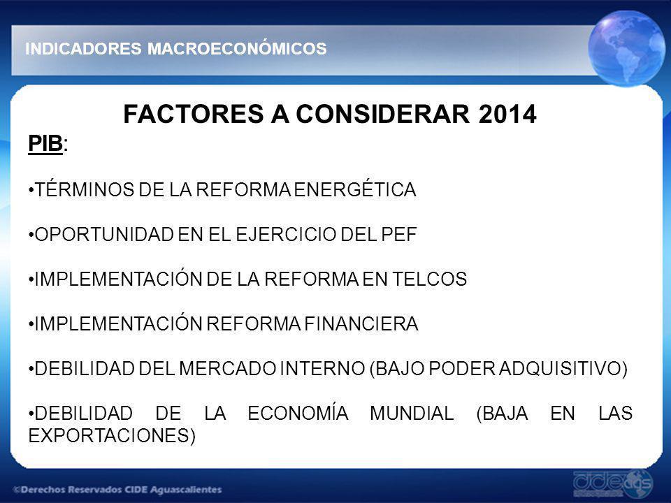 FACTORES A CONSIDERAR 2014 PIB: TÉRMINOS DE LA REFORMA ENERGÉTICA OPORTUNIDAD EN EL EJERCICIO DEL PEF IMPLEMENTACIÓN DE LA REFORMA EN TELCOS IMPLEMENTACIÓN REFORMA FINANCIERA DEBILIDAD DEL MERCADO INTERNO (BAJO PODER ADQUISITIVO) DEBILIDAD DE LA ECONOMÍA MUNDIAL (BAJA EN LAS EXPORTACIONES) INDICADORES MACROECONÓMICOS