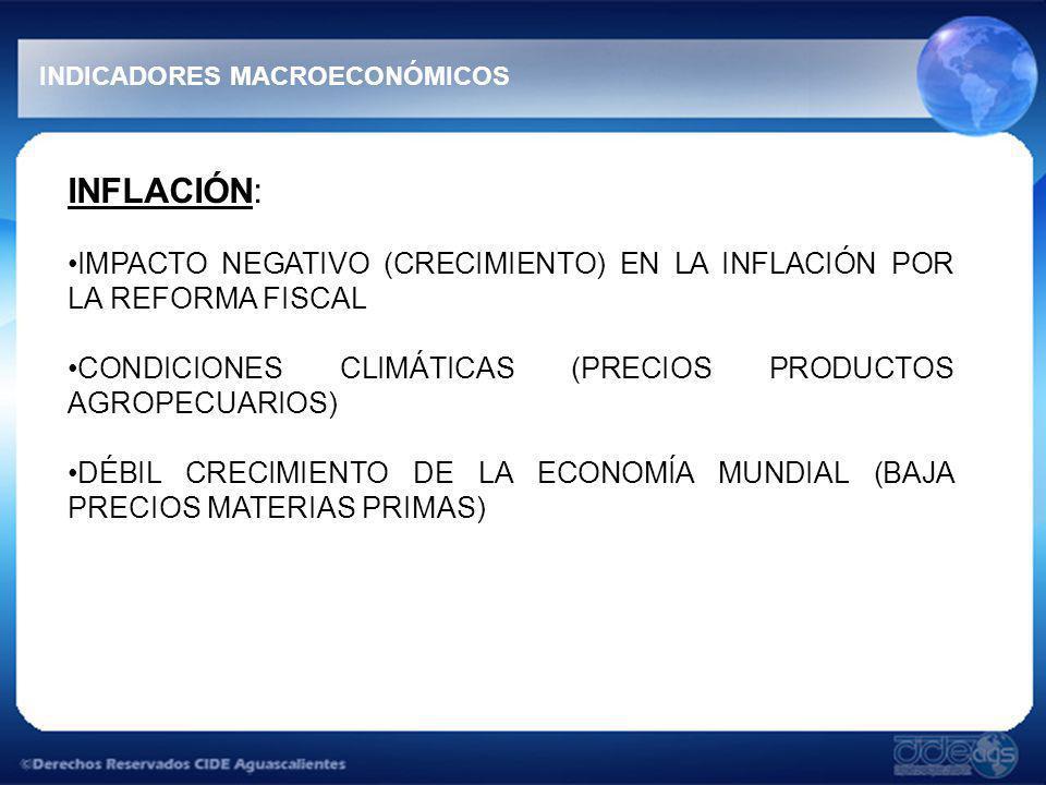 INFLACIÓN: IMPACTO NEGATIVO (CRECIMIENTO) EN LA INFLACIÓN POR LA REFORMA FISCAL CONDICIONES CLIMÁTICAS (PRECIOS PRODUCTOS AGROPECUARIOS) DÉBIL CRECIMIENTO DE LA ECONOMÍA MUNDIAL (BAJA PRECIOS MATERIAS PRIMAS) INDICADORES MACROECONÓMICOS