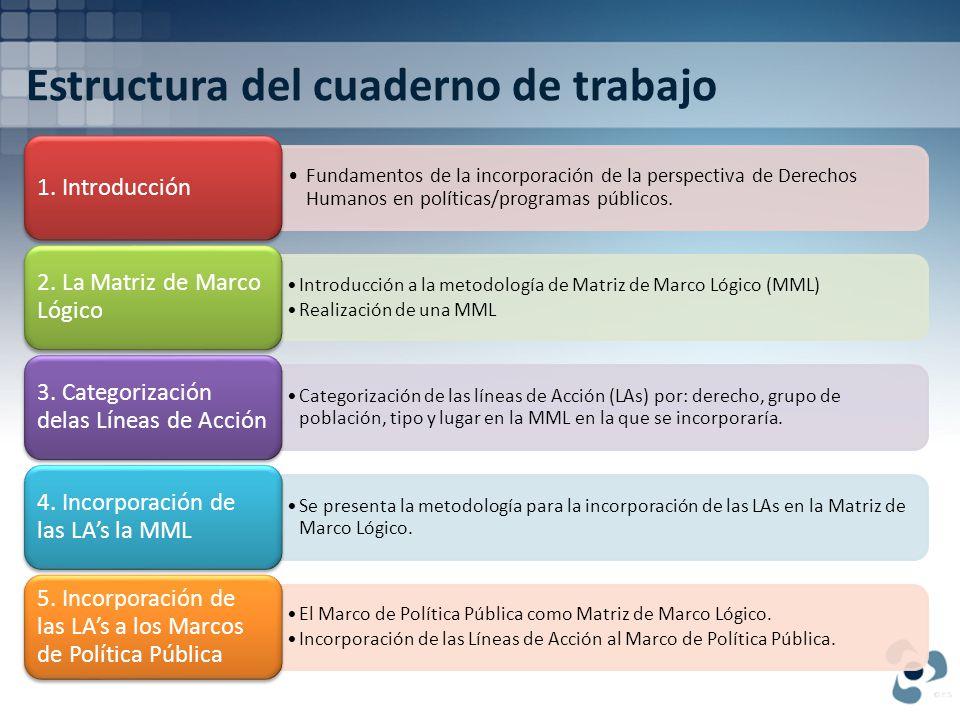 Estructura del cuaderno de trabajo Fundamentos de la incorporación de la perspectiva de Derechos Humanos en políticas/programas públicos.