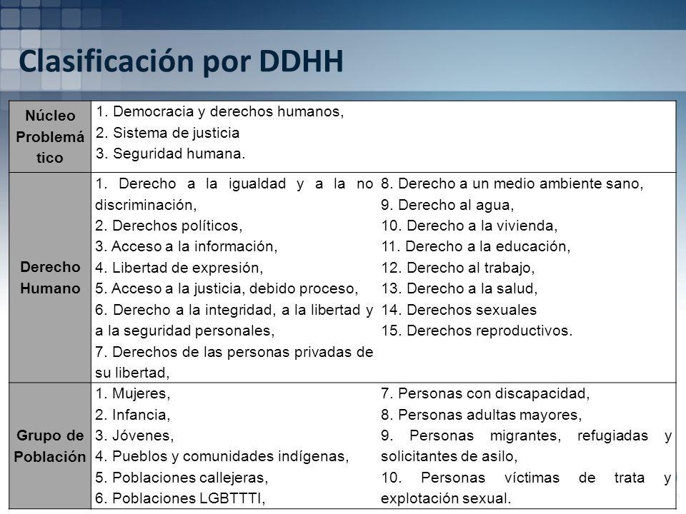 Clasificación por DDHH Núcleo Problemá tico 1. Democracia y derechos humanos, 2.
