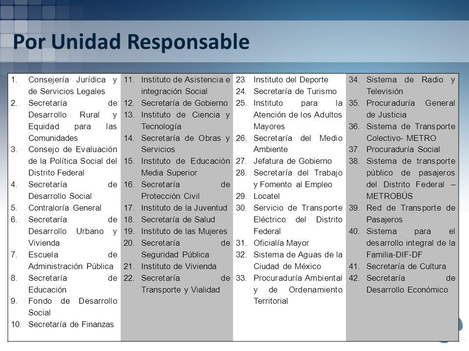 Por Unidad Responsable 1. Consejería Jurídica y de Servicios Legales 2.