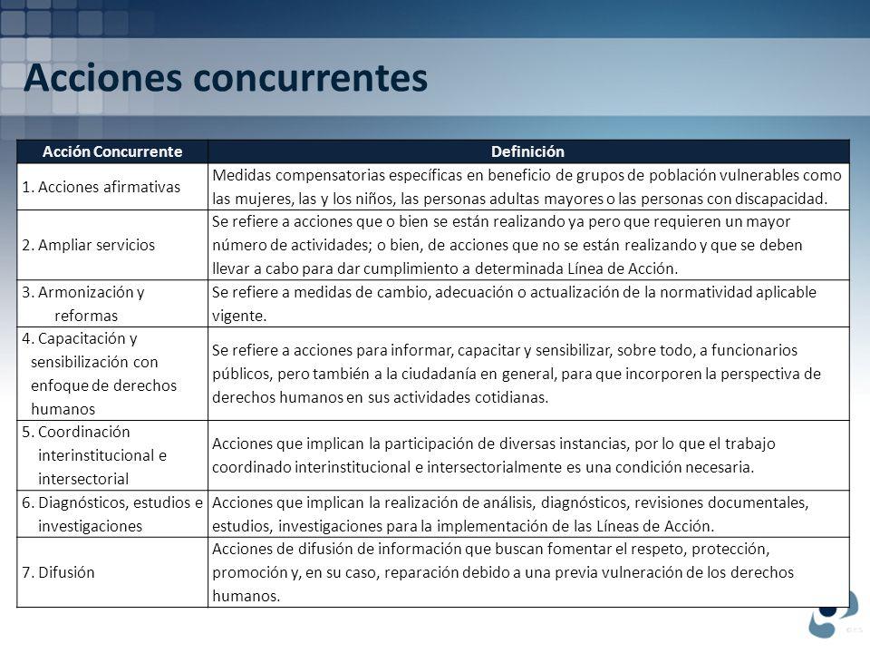 Acciones concurrentes Acción ConcurrenteDefinición 8.