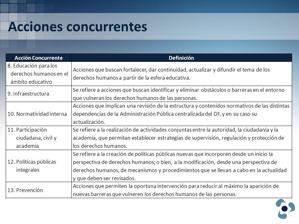 Acciones concurrentes Acción ConcurrenteDefinición 14.