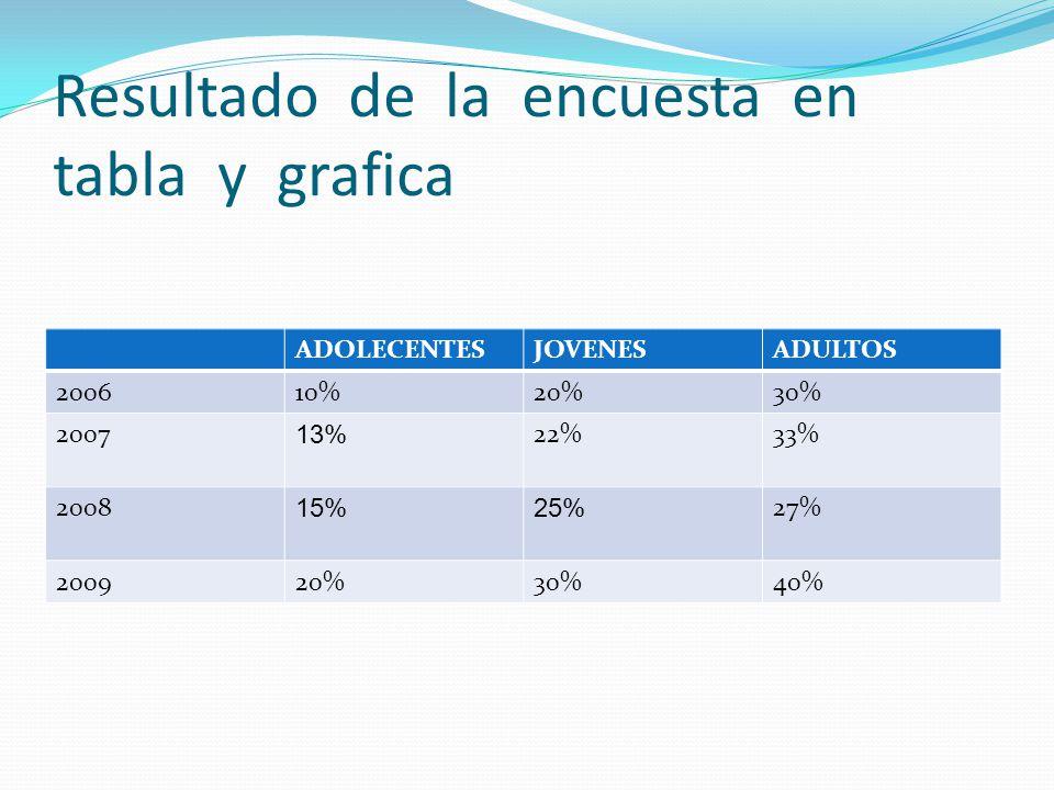 Resultado de la encuesta en tabla y grafica ADOLECENTESJOVENESADULTOS 200610%20%30% 2007 13% 22%33% 2008 15%25% 27% 200920%30%40%