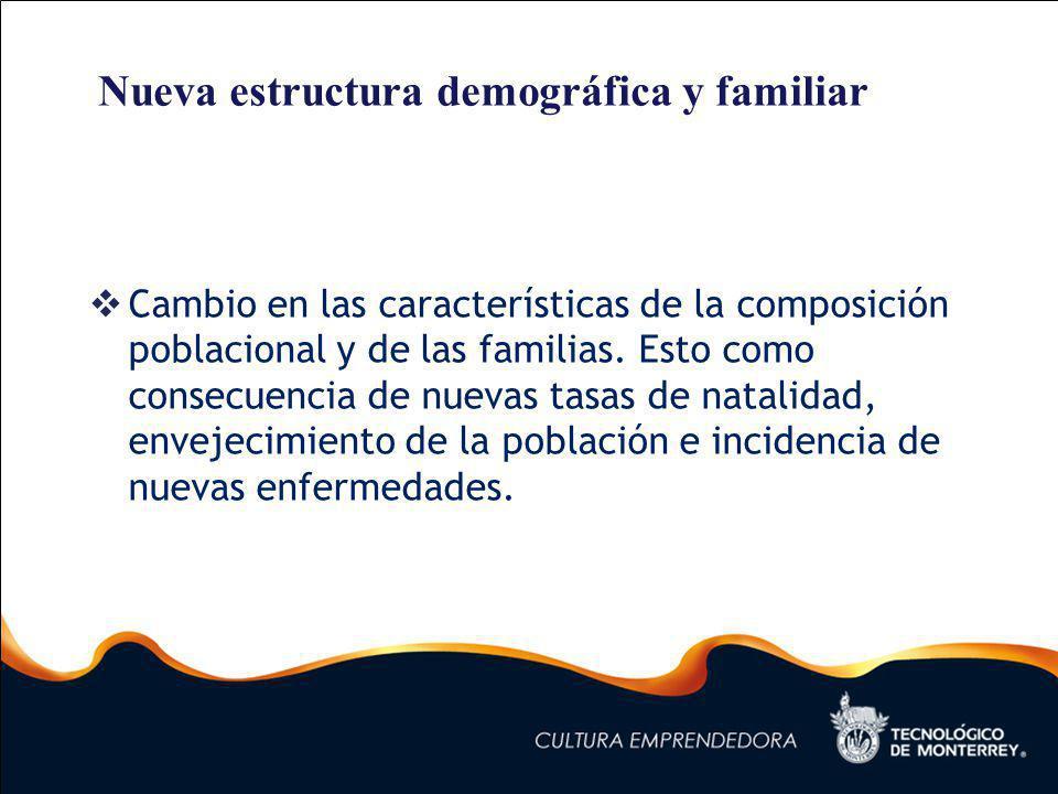 Cambio en las características de la composición poblacional y de las familias.