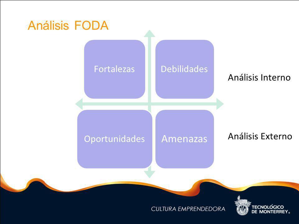Análisis FODA FortalezasDebilidadesOportunidades Amenazas Análisis Interno Análisis Externo