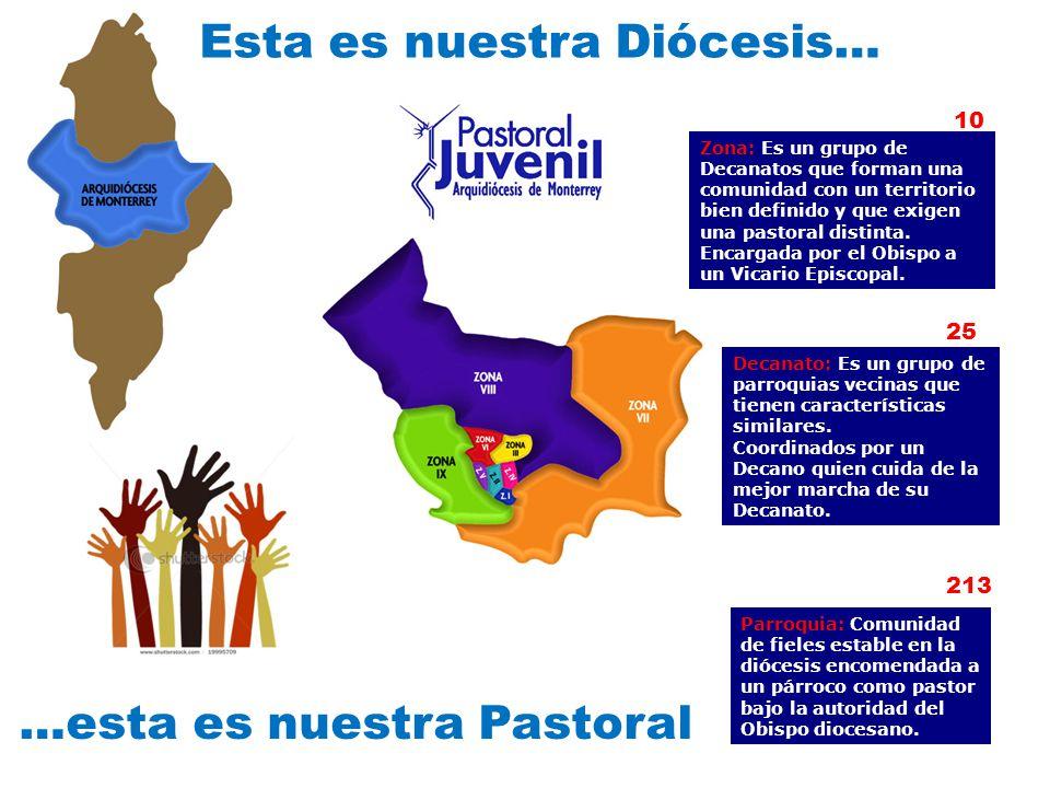 ARZOBISPO COORDINADOR DIOCESANO DE PASTORAL JUVENIL EQUIPO DE PRESBITEROS ASESORES DE DECANATOS Y MOVIMIENTOS EQUIPO DE LAICOS ASESORES Y ANIMADORES DE DECANATO Y MOVIMIENTOS CONSEJO DIOCESANO COORDINADOR DEL EQUIPO DIOCESANO ADMINISTRACION Y PATROCINIOS COMUNICACION PASTORALES ESPECIFICAS VOCACIONALUNIVERSITARIAADOLESCENTES SITUACIONES CRITICAS FORMACION PERMANENTE PLAN PASTORAL ACOMPAÑAMIENTO DIPLOMADOS CAPACITACION DE LIDERES EVANGELIZACION INTEGRAL ANIMACION DE DECANATOS EVENTOS JUVENILES ANIMACION DE COORDINADORES FORMACION DOCTRINAL FORMACION LITURGICA FORMACION SOCIAL FORMACION MISIONERA FORMACION ESPIRITUAL