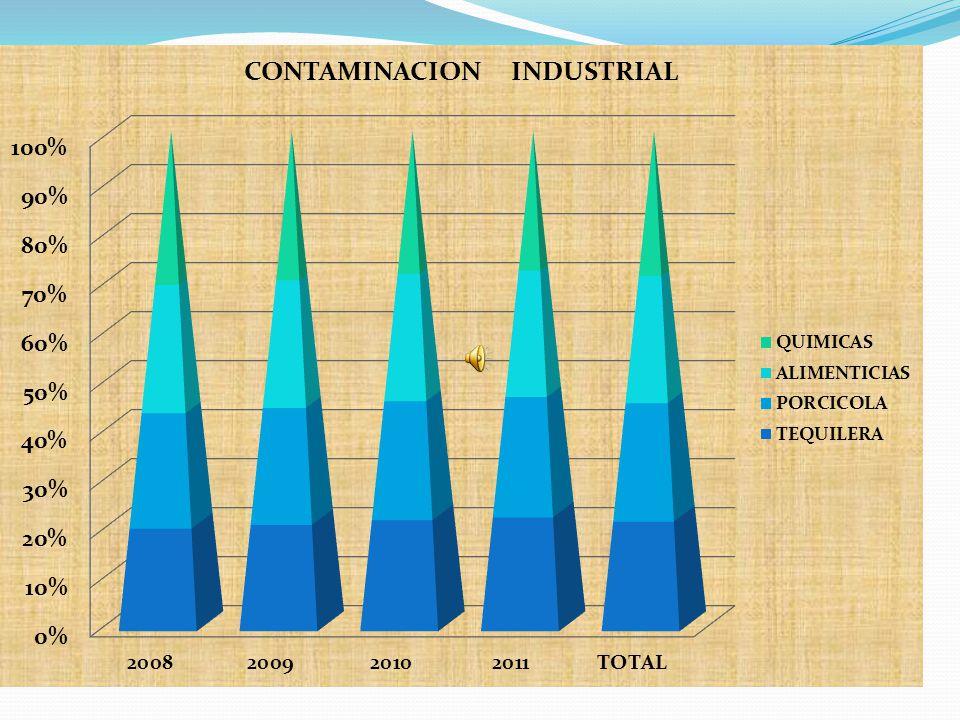 AUMENTO DE CONTAMINACION INDUSTRIAL DE MEXICO INDUSTRIA2008200920102011TOTAL TEQUILERA400%500%700%900%2500% PORCICOLA450%550%750%950%2700% ALIMENTICIA
