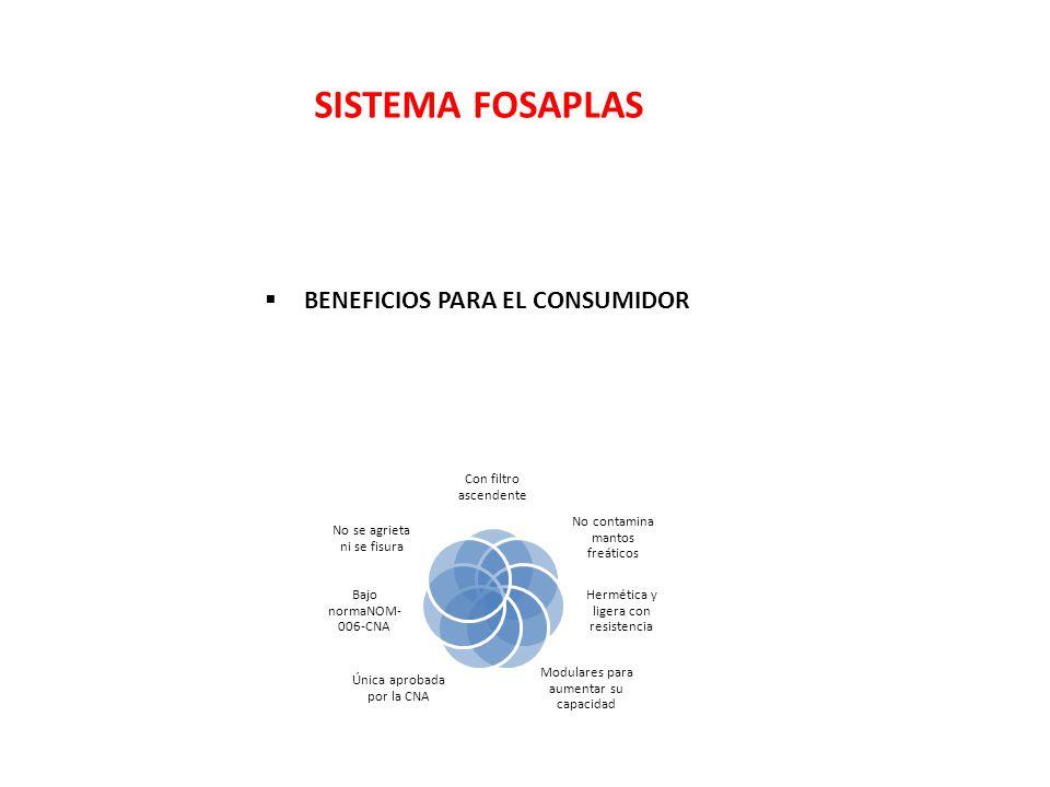 SISTEMA FOSAPLAS BENEFICIOS PARA EL CONSUMIDOR Con filtro ascendente No contamina mantos freáticos Hermética y ligera con resistencia Modulares para a