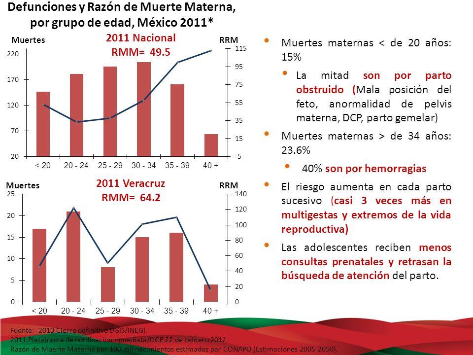 Fuente: Módulo de Defunciones Maternas en la Plataforma Web.