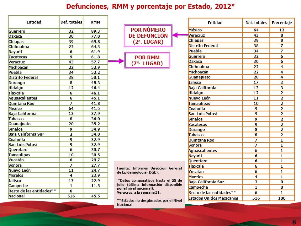 Defunciones y RMM por entidad federativa 2012* 9 * Hasta el 25 de julio del 2012 (Ultima información disponible).