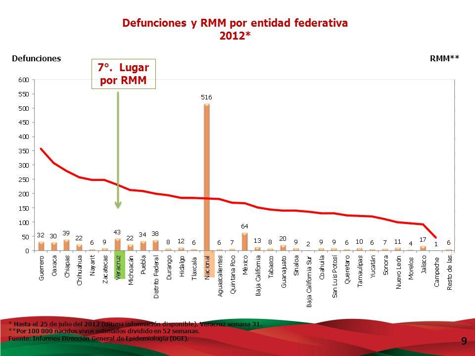2011 Nacional RMM= 49.5 Fuente: 2010 Cierre definitivo DGIS/INEGI.