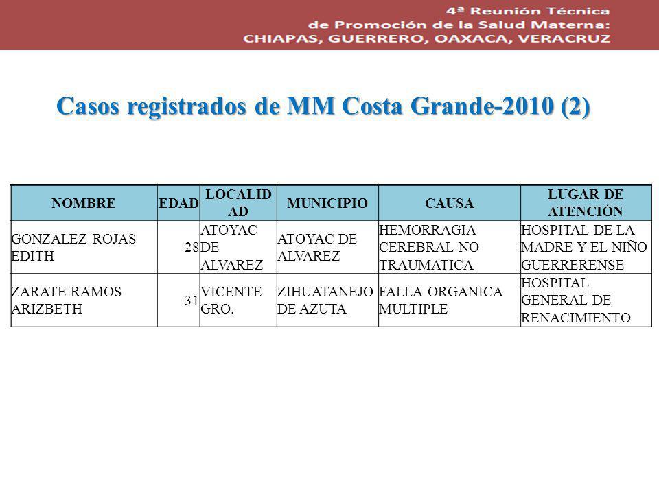 Casos registrados de MM Costa Grande-2010 (2) NOMBREEDAD LOCALID AD MUNICIPIOCAUSA LUGAR DE ATENCIÓN GONZALEZ ROJAS EDITH 28 ATOYAC DE ALVAREZ HEMORRAGIA CEREBRAL NO TRAUMATICA HOSPITAL DE LA MADRE Y EL NIÑO GUERRERENSE ZARATE RAMOS ARIZBETH 31 VICENTE GRO.