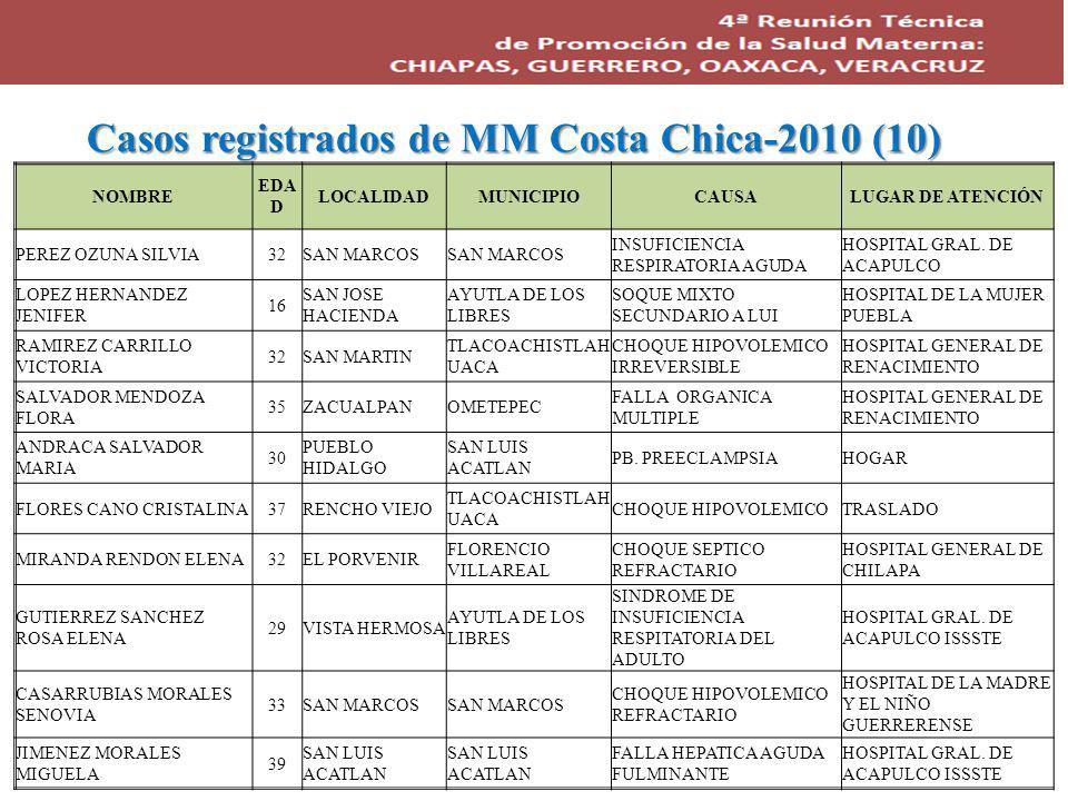 Casos registrados de MM Costa Chica-2010 (10) NOMBRE EDA D LOCALIDADMUNICIPIOCAUSALUGAR DE ATENCIÓN PEREZ OZUNA SILVIA32SAN MARCOS INSUFICIENCIA RESPIRATORIA AGUDA HOSPITAL GRAL.