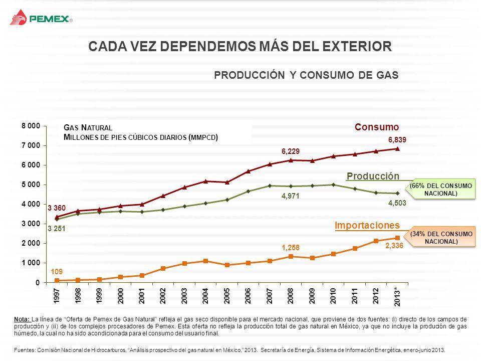 Fuente: Petróleos Mexicanos, promedio anual 1997-2012.