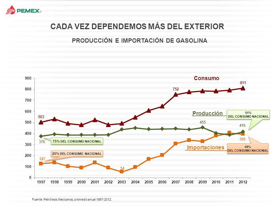 Fuente: Secretaría de Energía, con datos de Pemex-Petroquímica y Banco de México.