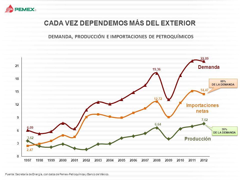 DIAGNÓSTICO: PRODUCCIÓN DE PETRÓLEO LA PRODUCCIÓN DE PETRÓLEO EN MÉXICO HA DISMINUIDO A PESAR DE CRECIENTES INVERSIONES EN EXPLORACIÓN Y PRODUCCIÓN.