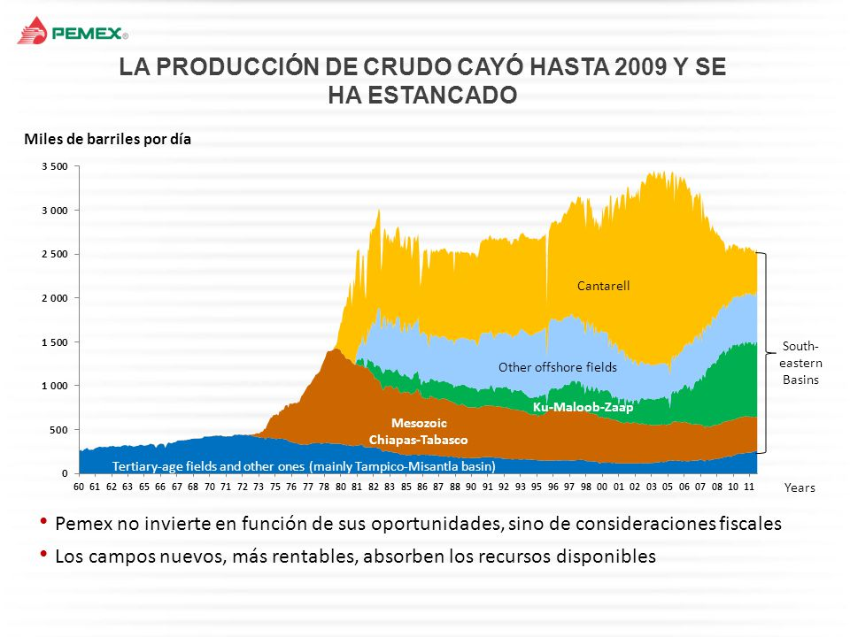 Fuente: CNH con información de Banxico.*Incluye petróleo, gas natural y petrolíferos.