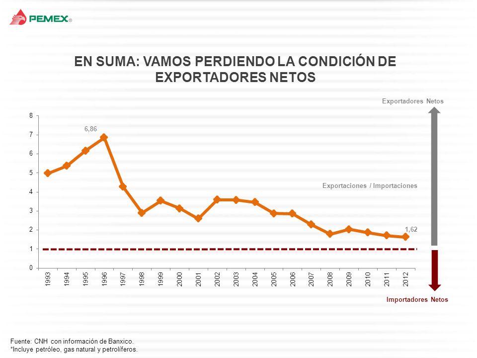 … Y NO ESTAMOS APROVECHANDO LAS OPORTUNIDADES México Colombia Brasil Reforma Brasil 1997 Reforma Colombia 2003 Contrarreforma Brasil 2010 Reformas energéticas y producción en Brasil y Colombia (Miles de barriles diarios)