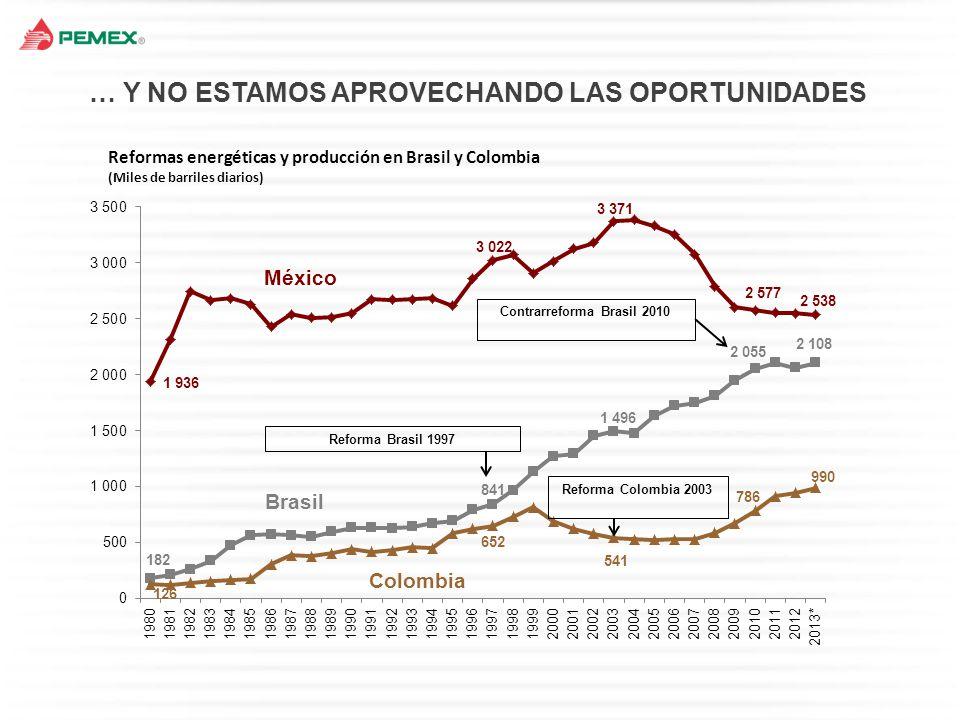 En 2012, en Estados Unidos se perforaron 9,100 pozos en yacimientos de shale oil/gas, mientras que en México se perforaron 3.