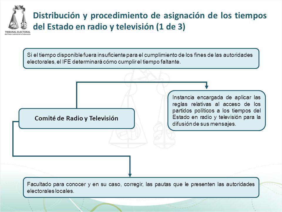 Distribución y procedimiento de asignación de los tiempos del Estado en radio y televisión (1 de 3) Comité de Radio y Televisión Si el tiempo disponib