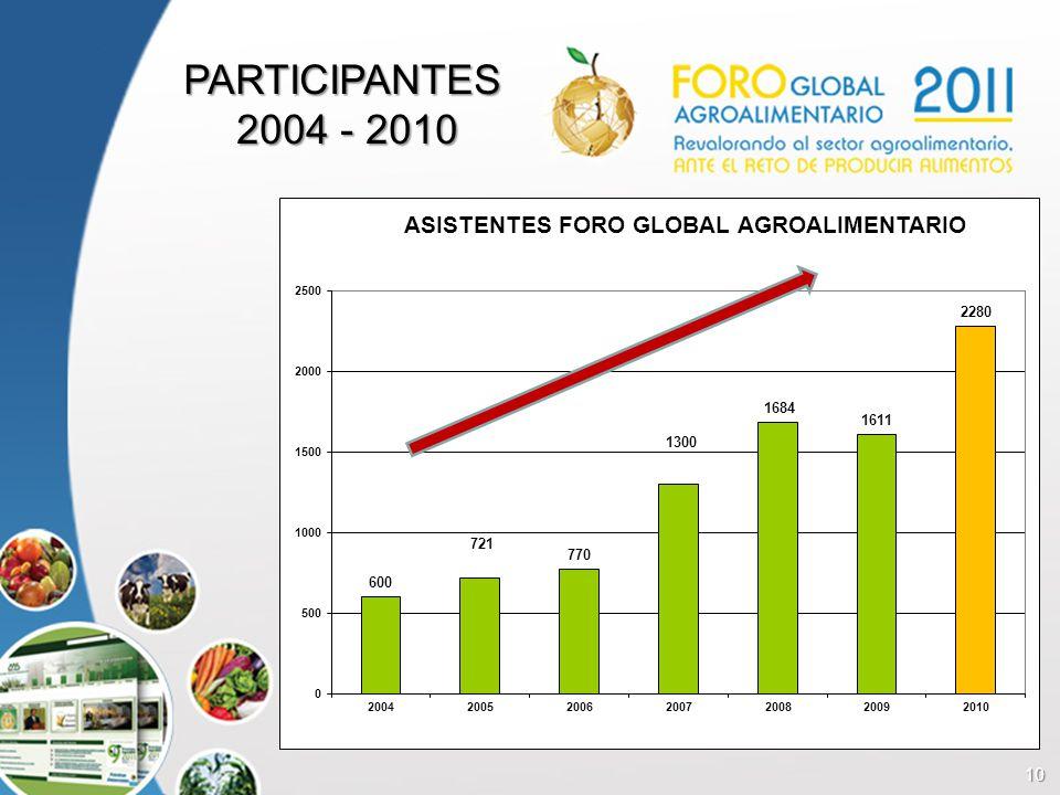 10 PARTICIPANTES 2004 - 2010 2004 - 2010