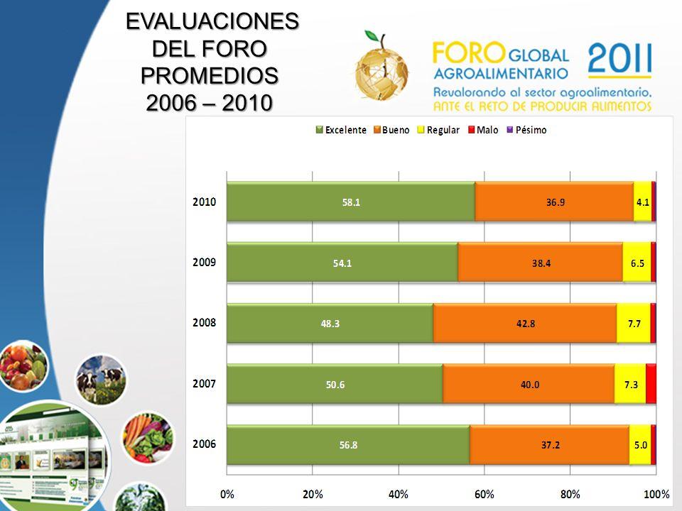 13 EVALUACIONES EVALUACIONES DEL FORO PROMEDIOS 2006 – 2010
