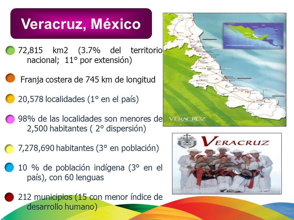 72,815 km2 (3.7% del territorio nacional; 11° por extensión) Franja costera de 745 km de longitud 20,578 localidades (1° en el país) 98% de las locali
