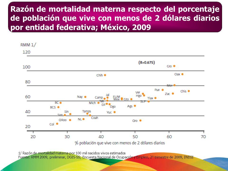 Razón de mortalidad materna respecto del porcentaje de población que vive con menos de 2 dólares diarios por entidad federativa; México, 2009 1/ Razón