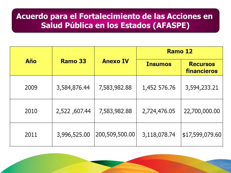 AñoRamo 33Anexo IV Ramo 12 InsumosRecursos financieros 2009 3,584,876.447,583,982.88 1,452 576.763,594,233.21 20102,522,607.447,583,982.882,724,476.05