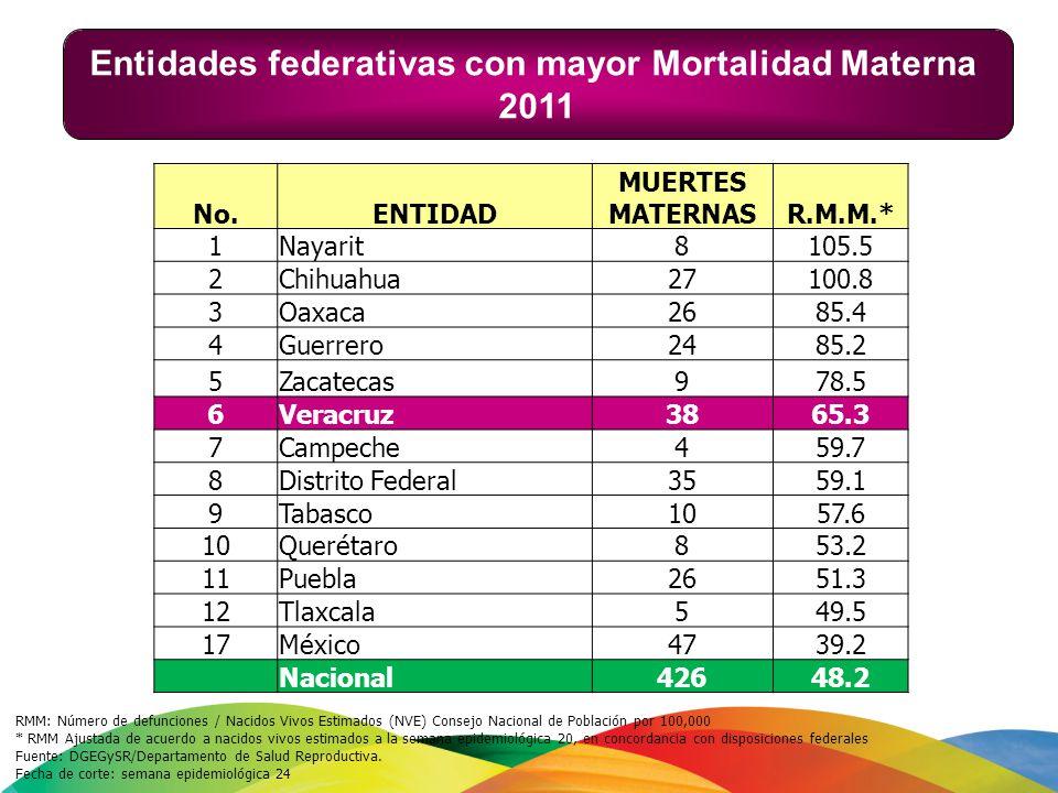 Entidades federativas con mayor Mortalidad Materna 2011 RMM: Número de defunciones / Nacidos Vivos Estimados (NVE) Consejo Nacional de Población por 1