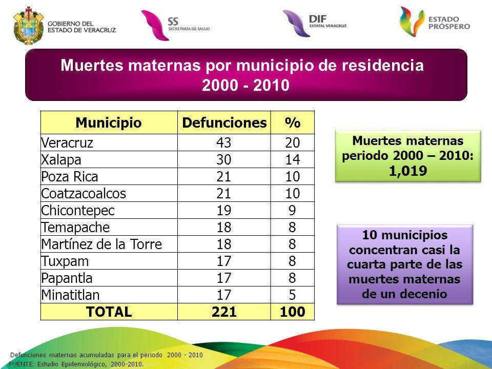 FUENTE: Estudio Epidemiológico, 2000-2010. MunicipioDefunciones % Veracruz4320 Xalapa3014 Poza Rica2110 Coatzacoalcos2110 Chicontepec199 Temapache188