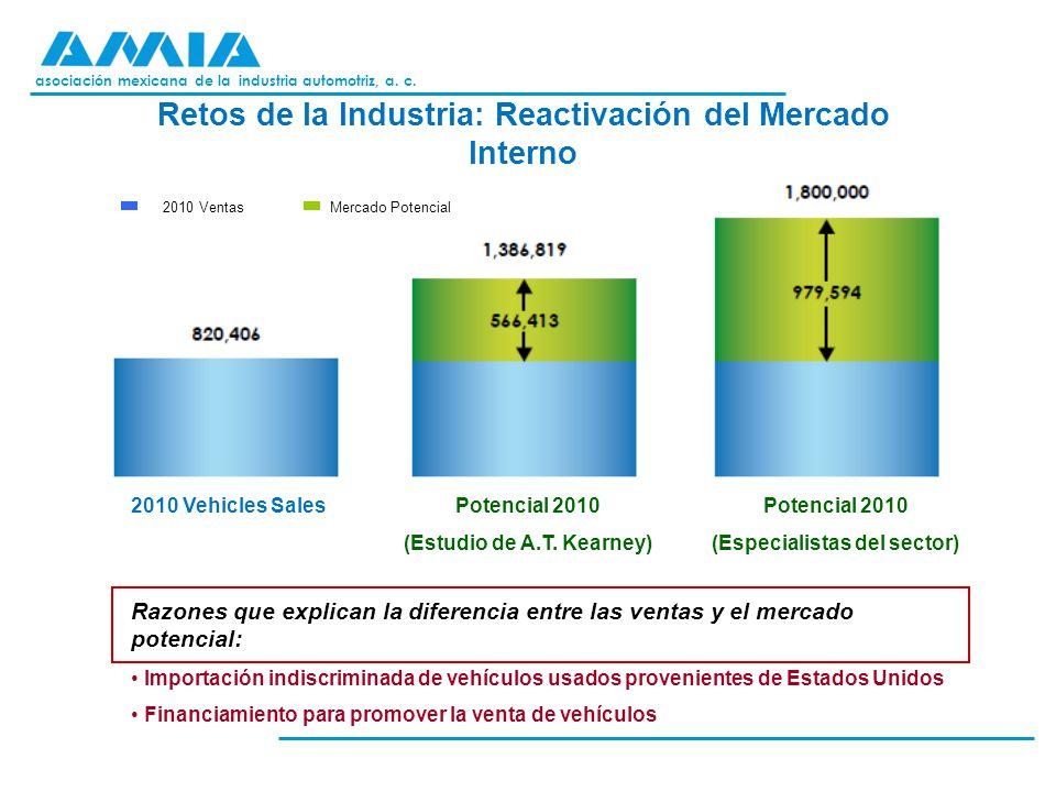 asociación mexicana de la industria automotriz, a. c. Retos de la Industria: Reactivación del Mercado Interno 2010 Vehicles SalesPotencial 2010 (Estud