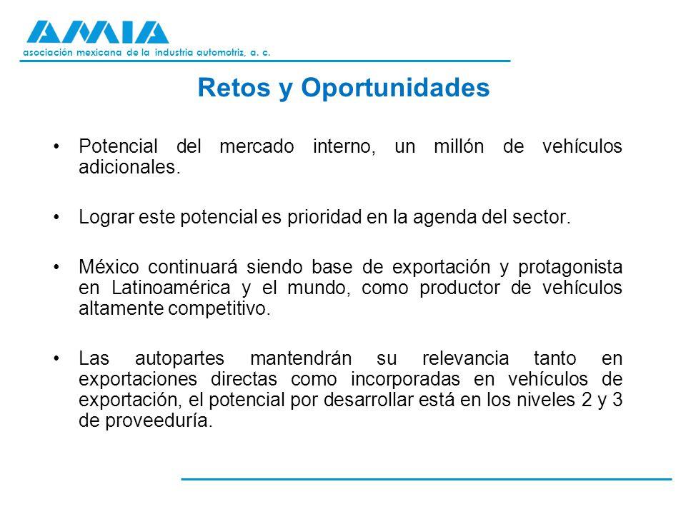 asociación mexicana de la industria automotriz, a. c. Retos y Oportunidades Potencial del mercado interno, un millón de vehículos adicionales. Lograr