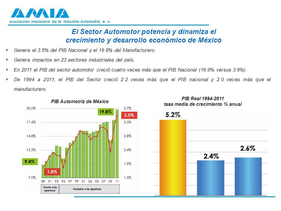asociación mexicana de la industria automotriz, a. c. El Sector Automotor potencia y dinamiza el crecimiento y desarrollo económico de México Genera e