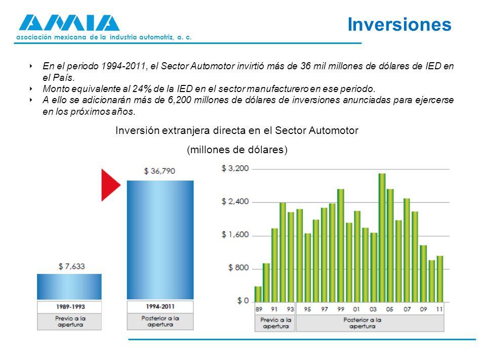asociación mexicana de la industria automotriz, a. c. Inversiones Inversión extranjera directa en el Sector Automotor (millones de dólares) En el peri