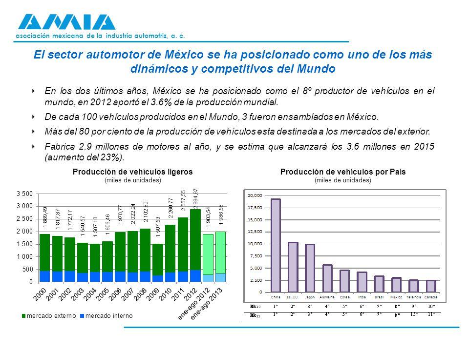asociación mexicana de la industria automotriz, a. c. Producción de vehículos ligeros (miles de unidades) Producción de vehículos por País (miles de u