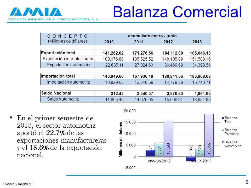 asociación mexicana de la industria automotriz, a. c. Balanza Comercial C O N C E P T O (Millones de dólares) acumulado enero - junio 2010201120122013