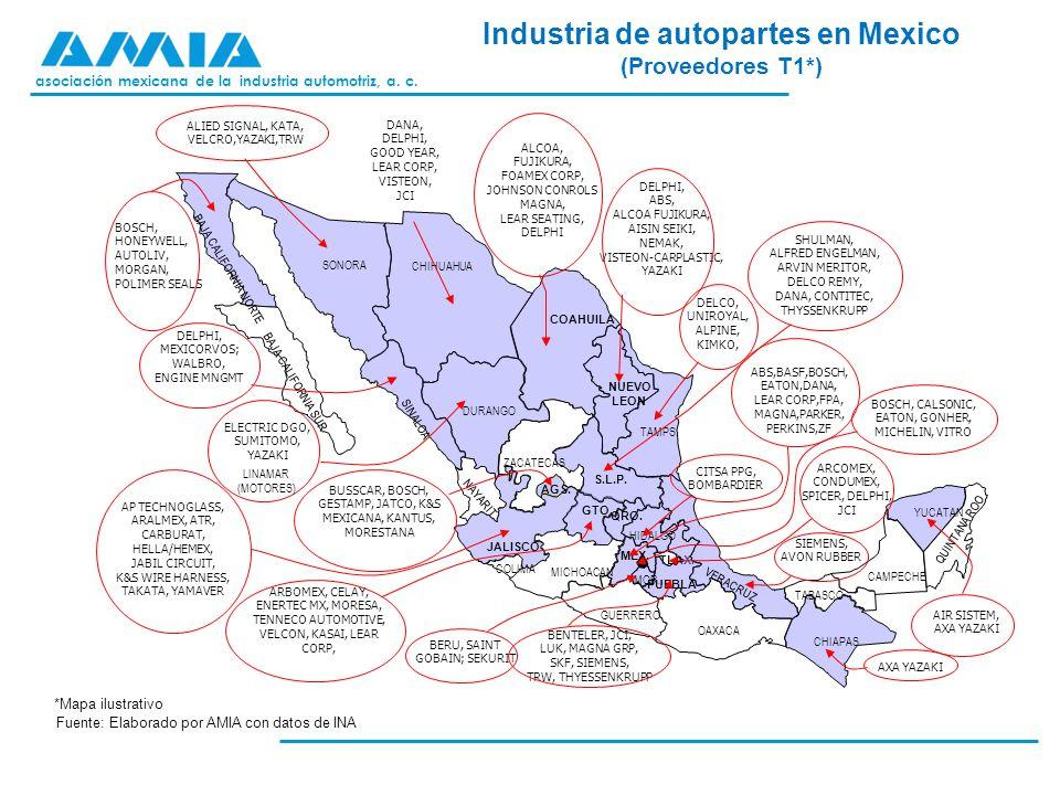 asociación mexicana de la industria automotriz, a. c. Industria de autopartes en Mexico (Proveedores T1*) Fuente: Elaborado por AMIA con datos de INA