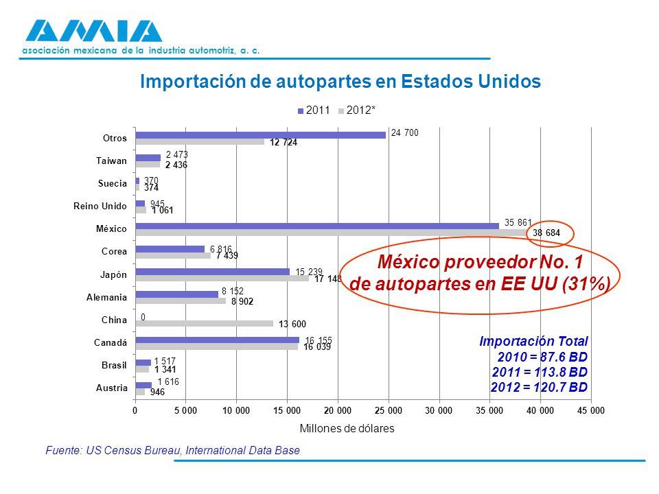 asociación mexicana de la industria automotriz, a. c. Importación de autopartes en Estados Unidos Millones de dólares Fuente: US Census Bureau, Intern