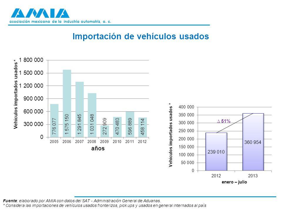 asociación mexicana de la industria automotriz, a. c. Importación de vehículos usados Fuente: elaborado por AMIA con datos del SAT - Administración Ge