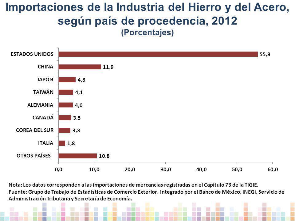 Importaciones de la Industria del Hierro y del Acero, según país de procedencia, 2012 (Porcentajes) Nota: Los datos corresponden a las importaciones de mercancías registradas en el Capítulo 73 de la TIGIE.