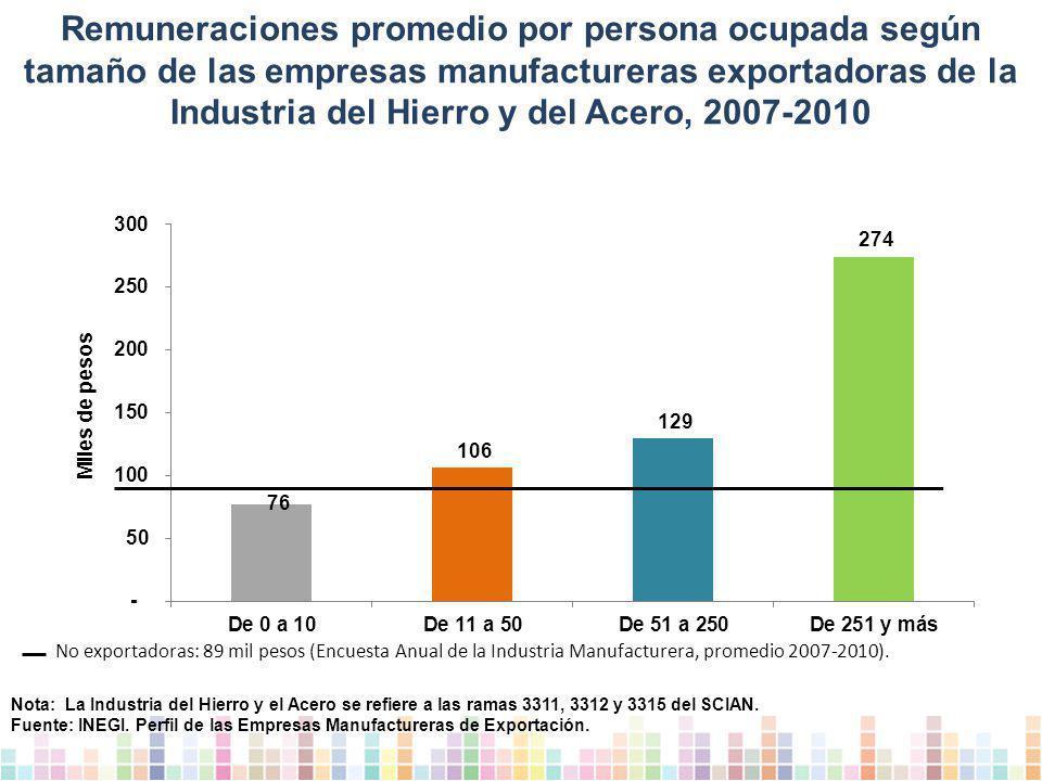 Remuneraciones promedio por persona ocupada según tamaño de las empresas manufactureras exportadoras de la Industria del Hierro y del Acero, 2007-2010 No exportadoras: 89 mil pesos (Encuesta Anual de la Industria Manufacturera, promedio 2007-2010).