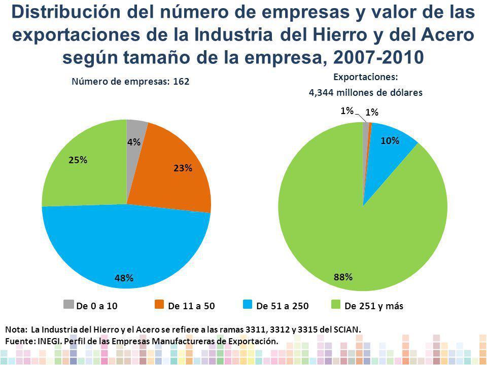 Distribución del número de empresas y valor de las exportaciones de la Industria del Hierro y del Acero según tamaño de la empresa, 2007-2010 Nota: La Industria del Hierro y el Acero se refiere a las ramas 3311, 3312 y 3315 del SCIAN.