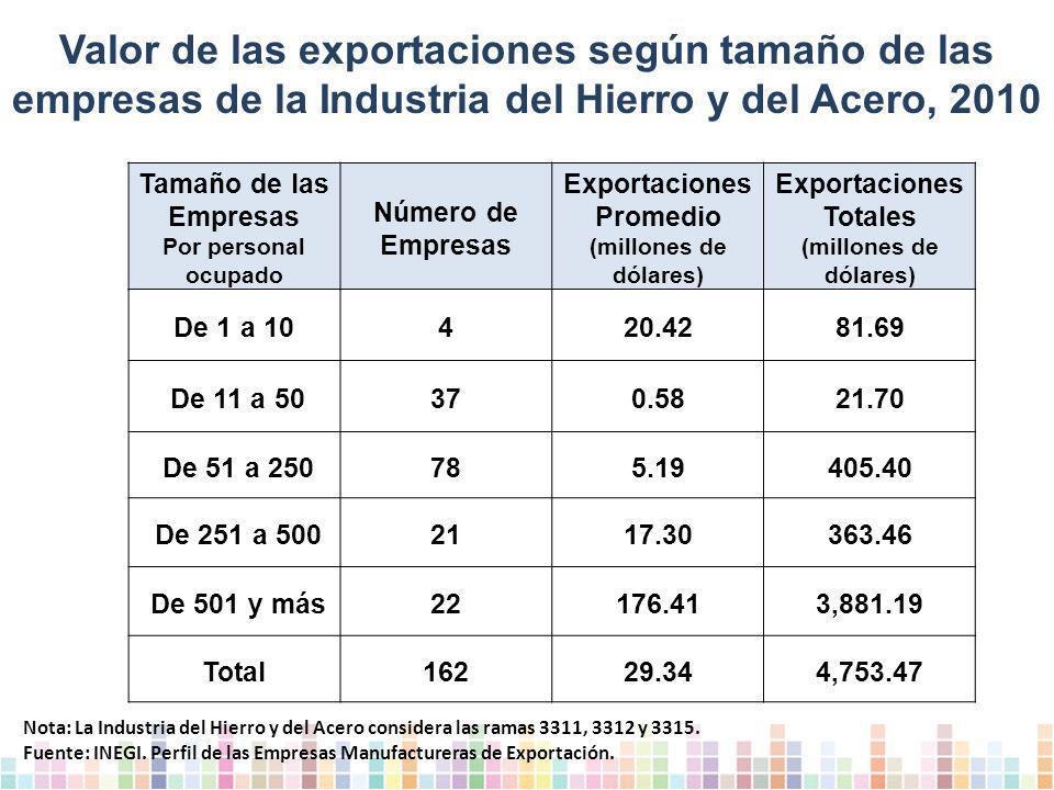 Valor de las exportaciones según tamaño de las empresas de la Industria del Hierro y del Acero, 2010 Tamaño de las Empresas Por personal ocupado Número de Empresas Exportaciones Promedio (millones de dólares) Exportaciones Totales (millones de dólares) De 1 a 10420.4281.69 De 11 a 50370.5821.70 De 51 a 250785.19405.40 De 251 a 5002117.30363.46 De 501 y más22176.413,881.19 Total16229.344,753.47 Nota: La Industria del Hierro y del Acero considera las ramas 3311, 3312 y 3315.
