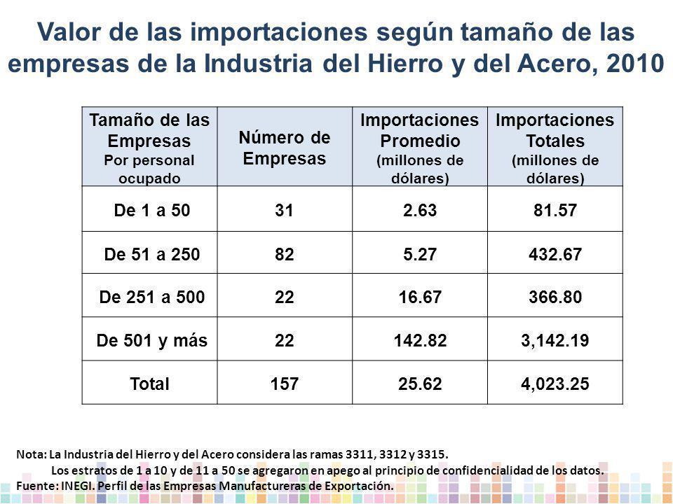 Valor de las importaciones según tamaño de las empresas de la Industria del Hierro y del Acero, 2010 Tamaño de las Empresas Por personal ocupado Número de Empresas Importaciones Promedio (millones de dólares) Importaciones Totales (millones de dólares) De 1 a 50312.6381.57 De 51 a 250825.27432.67 De 251 a 5002216.67366.80 De 501 y más22142.823,142.19 Total15725.624,023.25 Nota: La Industria del Hierro y del Acero considera las ramas 3311, 3312 y 3315.