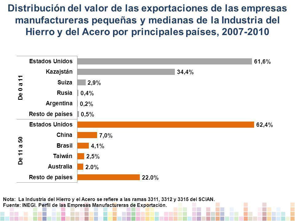 Distribución del valor de las exportaciones de las empresas manufactureras pequeñas y medianas de la Industria del Hierro y del Acero por principales países, 2007-2010 Nota: La Industria del Hierro y el Acero se refiere a las ramas 3311, 3312 y 3315 del SCIAN.