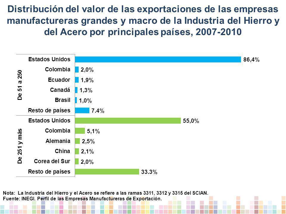 Distribución del valor de las exportaciones de las empresas manufactureras grandes y macro de la Industria del Hierro y del Acero por principales países, 2007-2010 Nota: La Industria del Hierro y el Acero se refiere a las ramas 3311, 3312 y 3315 del SCIAN.