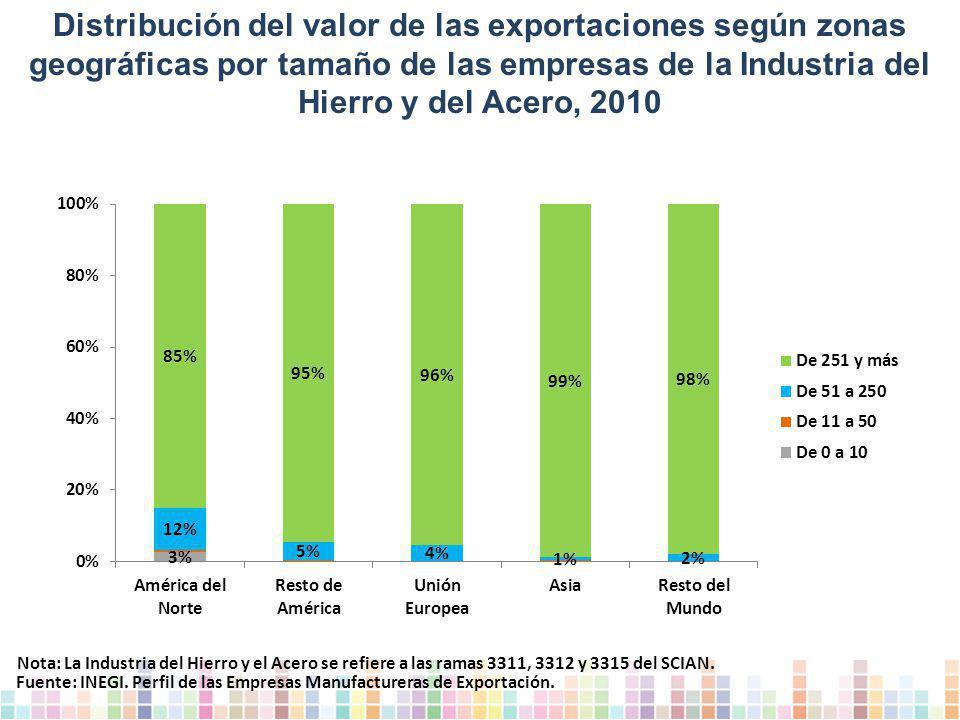 Distribución del valor de las exportaciones según zonas geográficas por tamaño de las empresas de la Industria del Hierro y del Acero, 2010 Fuente: INEGI.